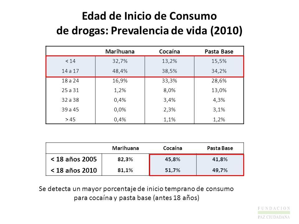 MarihuanaCocaínaPasta Base < 1432,7%13,2%15,5% 14 a 1748,4%38,5%34,2% 18 a 2416,9%33,3%28,6% 25 a 311,2%8,0%13,0% 32 a 380,4%3,4%4,3% 39 a 450,0%2,3%3