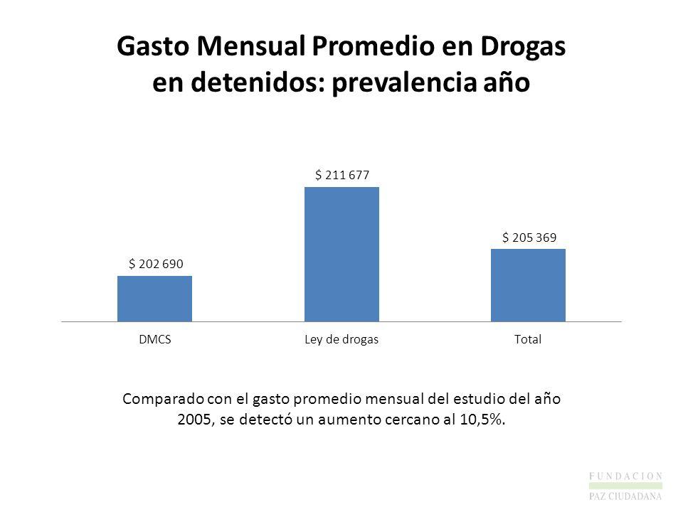 Gasto Mensual Promedio en Drogas en detenidos: prevalencia año Comparado con el gasto promedio mensual del estudio del año 2005, se detectó un aumento