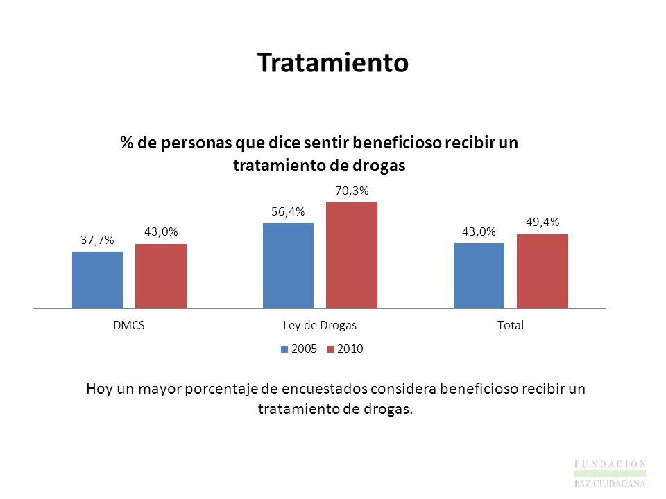 Tratamiento Hoy un mayor porcentaje de encuestados considera beneficioso recibir un tratamiento de drogas.