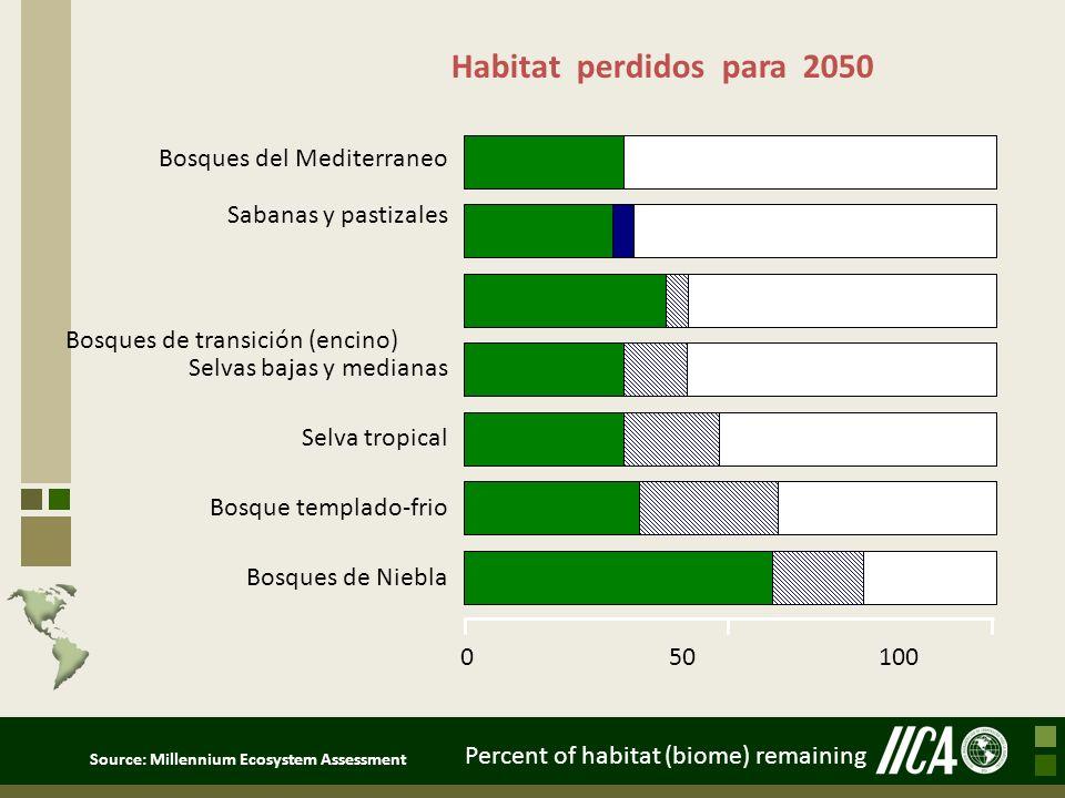 Bosques de transición (encino) Selvas bajas y medianas Selva tropical Bosque templado-frio Bosques del Mediterraneo Bosques de Niebla 0 50 100 Percent