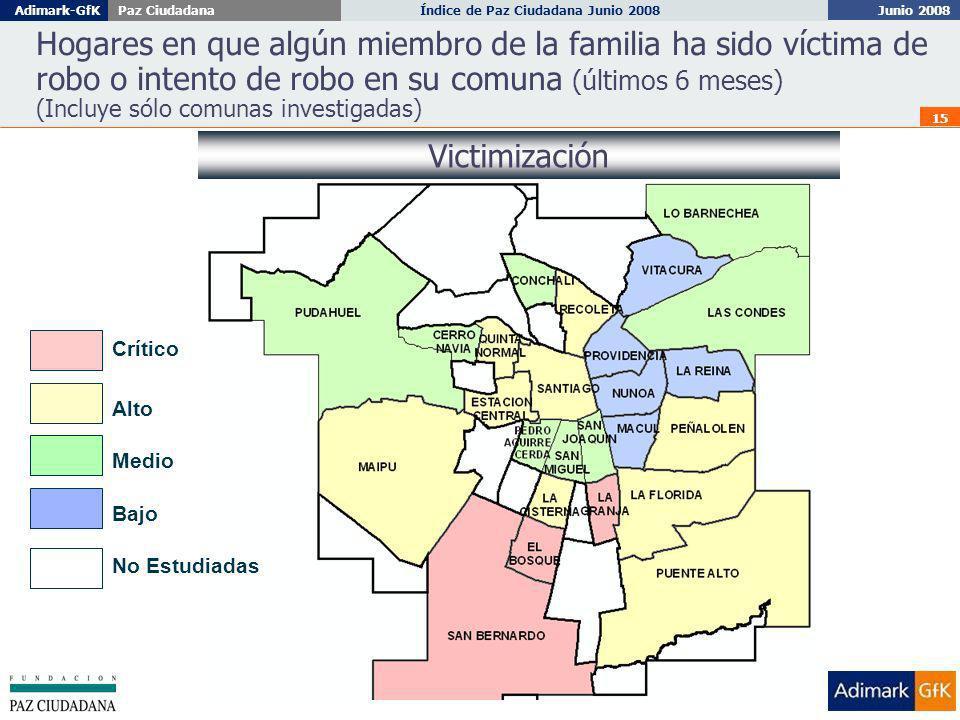 Junio 2008 Índice de Paz Ciudadana Junio 2008Adimark-GfKPaz Ciudadana 15 No Estudiadas Bajo Medio Crítico Hogares en que algún miembro de la familia ha sido víctima de robo o intento de robo en su comuna (últimos 6 meses) (Incluye sólo comunas investigadas) Victimización Alto