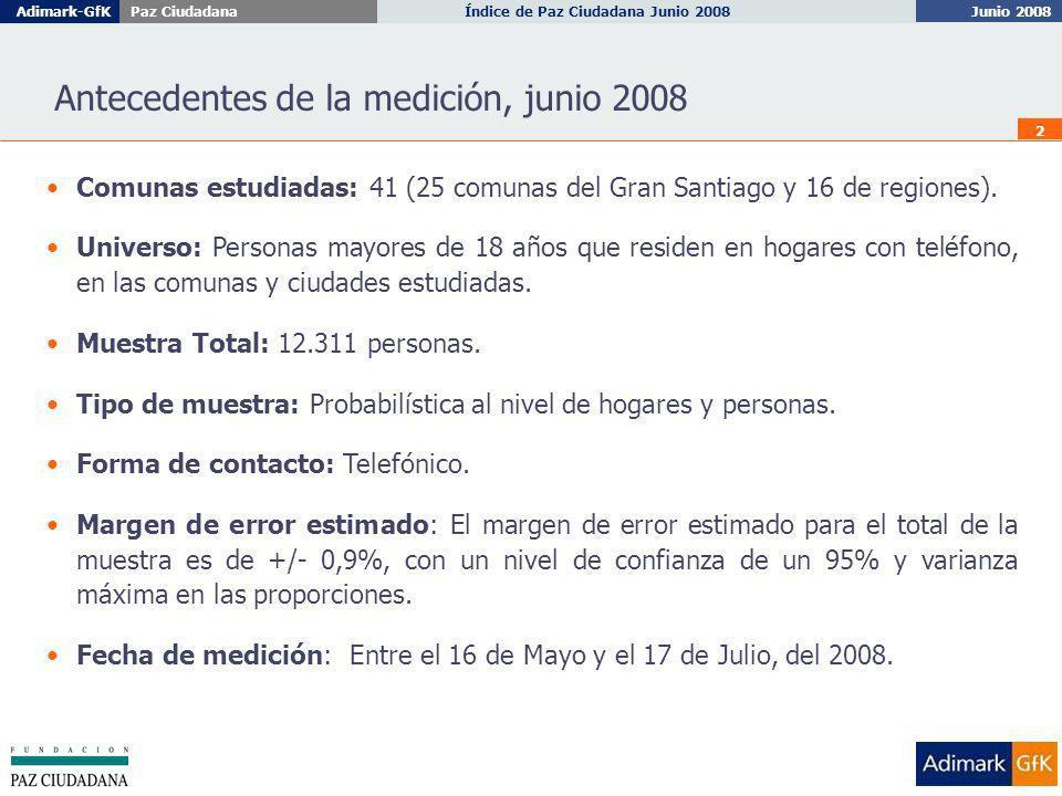 Junio 2008 Índice de Paz Ciudadana Junio 2008Adimark-GfKPaz Ciudadana 13 REGIONES: Hogares en que algún miembro de la familia ha sido víctima de robo o intento de robo al interior de su comuna (últimos 6 meses).