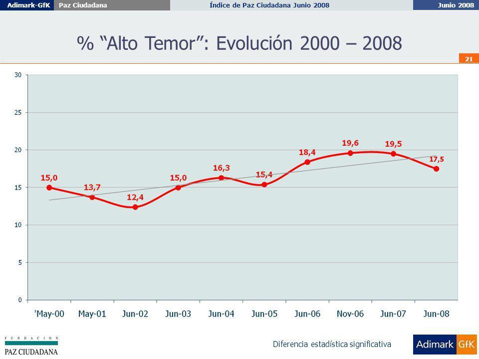 Junio 2008 Índice de Paz Ciudadana Junio 2008Adimark-GfKPaz Ciudadana 21 % Alto Temor: Evolución 2000 – 2008 Diferencia estadística significativa