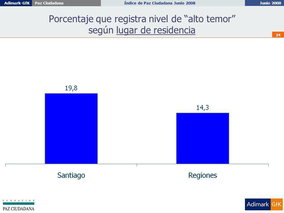 Junio 2008 Índice de Paz Ciudadana Junio 2008Adimark-GfKPaz Ciudadana 24 Porcentaje que registra nivel de alto temor según lugar de residencia