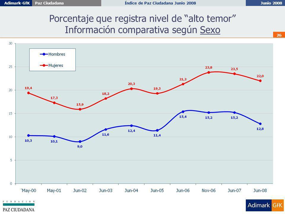 Junio 2008 Índice de Paz Ciudadana Junio 2008Adimark-GfKPaz Ciudadana 26 Porcentaje que registra nivel de alto temor Información comparativa según Sexo