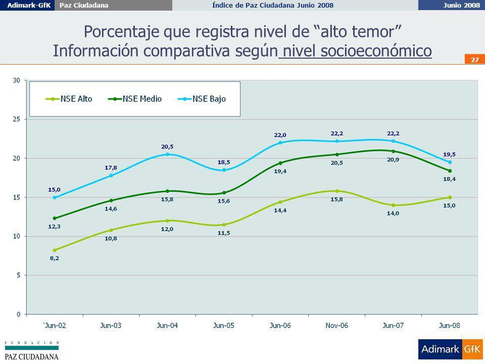 Junio 2008 Índice de Paz Ciudadana Junio 2008Adimark-GfKPaz Ciudadana 27 Porcentaje que registra nivel de alto temor Información comparativa según nivel socioeconómico