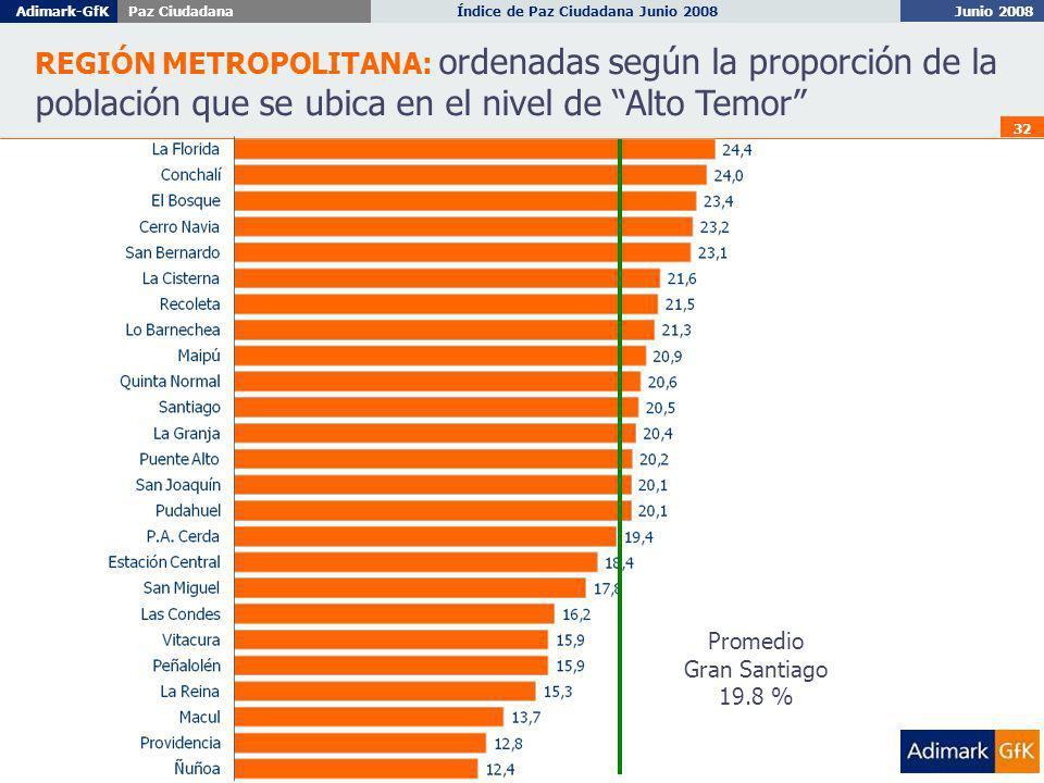 Junio 2008 Índice de Paz Ciudadana Junio 2008Adimark-GfKPaz Ciudadana 32 REGIÓN METROPOLITANA: ordenadas según la proporción de la población que se ubica en el nivel de Alto Temor Promedio Gran Santiago 19.8 %