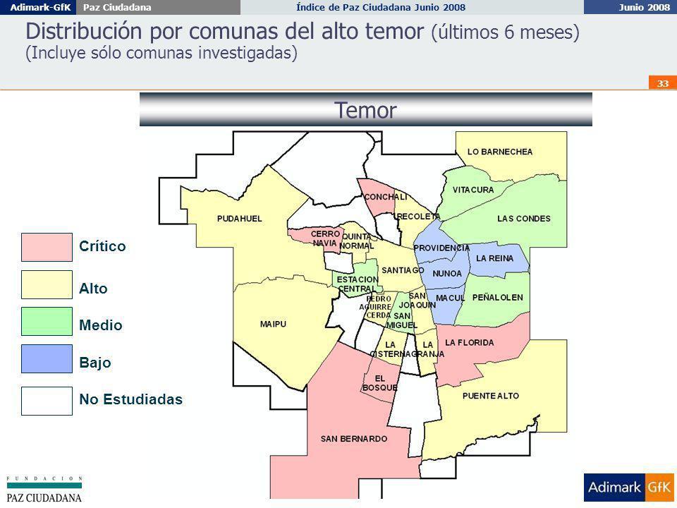 Junio 2008 Índice de Paz Ciudadana Junio 2008Adimark-GfKPaz Ciudadana 33 No Estudiadas Bajo Medio Crítico Distribución por comunas del alto temor (últimos 6 meses) (Incluye sólo comunas investigadas) Temor Alto
