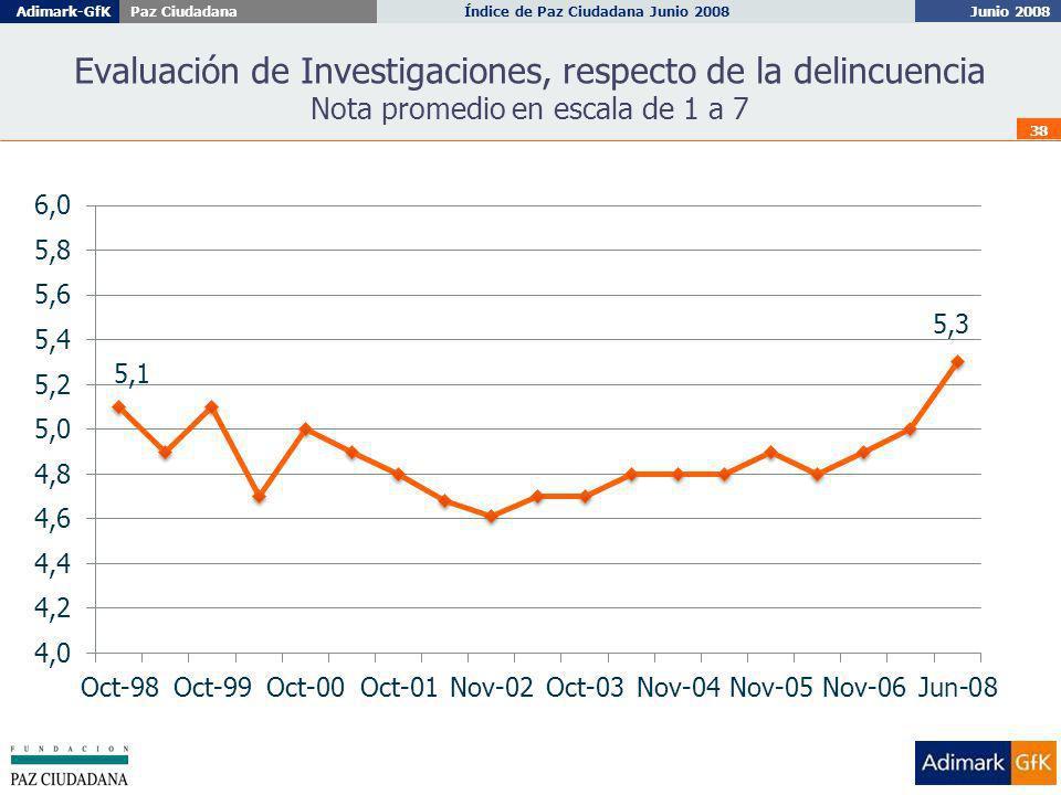Junio 2008 Índice de Paz Ciudadana Junio 2008Adimark-GfKPaz Ciudadana 38 Evaluación de Investigaciones, respecto de la delincuencia Nota promedio en escala de 1 a 7