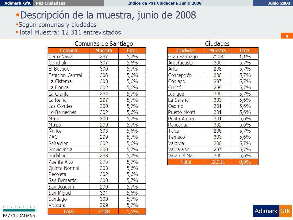 Junio 2008 Índice de Paz Ciudadana Junio 2008Adimark-GfKPaz Ciudadana 4 Descripción de la muestra, junio de 2008 Según comunas y ciudades Total Muestra: 12.311 entrevistados