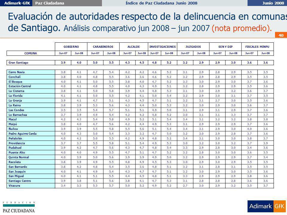 Junio 2008 Índice de Paz Ciudadana Junio 2008Adimark-GfKPaz Ciudadana 40 Evaluación de autoridades respecto de la delincuencia en comunas de Santiago.