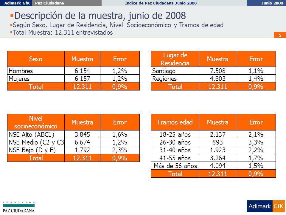 Junio 2008 Índice de Paz Ciudadana Junio 2008Adimark-GfKPaz Ciudadana 36 Evaluación de las autoridades, respecto de la delincuencia Nota promedio en escala de 1 a 7 Total Muestra: 12.311