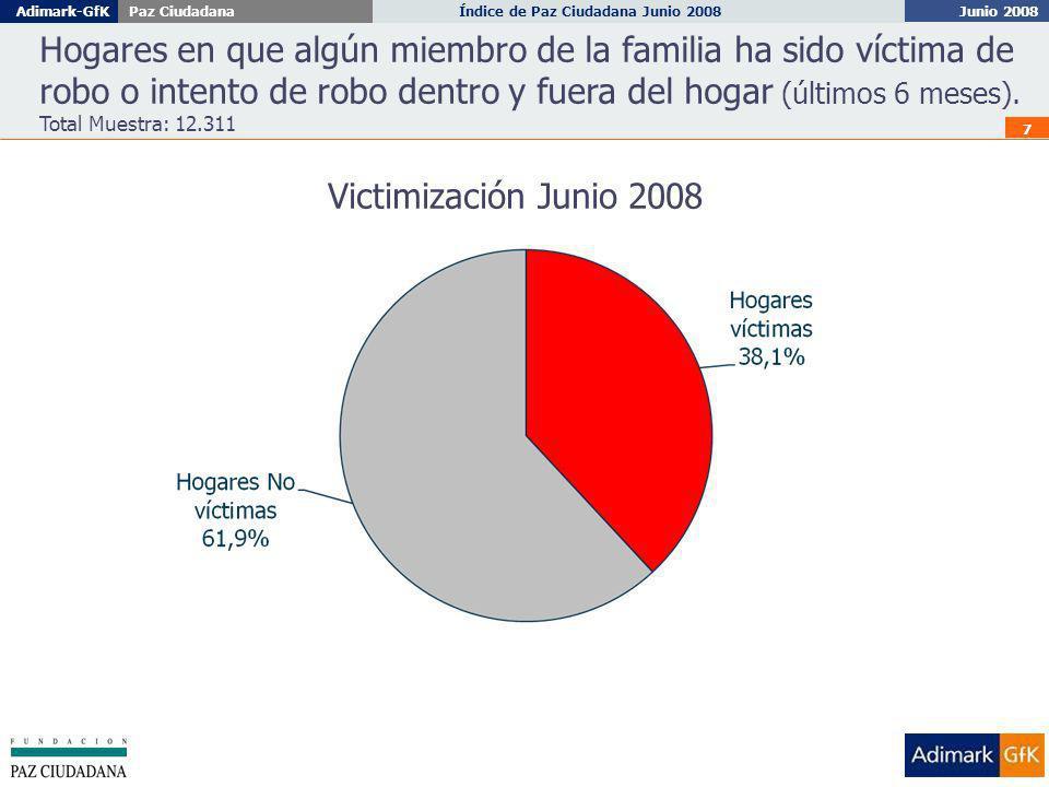 Junio 2008 Índice de Paz Ciudadana Junio 2008Adimark-GfKPaz Ciudadana 7 Hogares en que algún miembro de la familia ha sido víctima de robo o intento de robo dentro y fuera del hogar (últimos 6 meses).