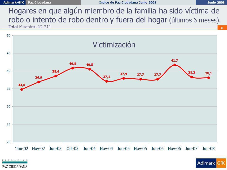 Junio 2008 Índice de Paz Ciudadana Junio 2008Adimark-GfKPaz Ciudadana 9 Número de veces en que algún miembro de la familia ha sido víctima de robo o intento de robo dentro y fuera del hogar (últimos 6 meses) Total Muestra: 12.311 Victimización y Revictimización Junio 2008 1 de cada 5 hogares ha sido victimizado más de 1 vez en los últimos seis meses Junio 2007Junio 2008 Ninguna Vez61.761.9 1 vez18.319.3 2 veces10.39.6 3 veces4.94.2 Más de 3 veces4.85.0