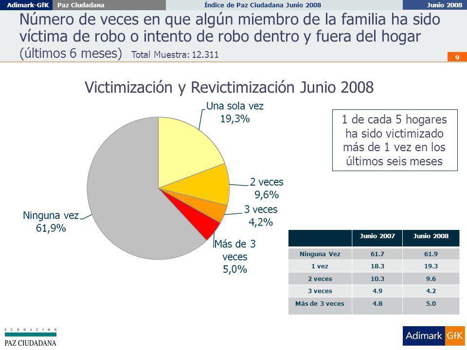 Junio 2008 Índice de Paz Ciudadana Junio 2008Adimark-GfKPaz Ciudadana 10 Victimización: Santiago - Regiones Hogares en que algún miembro de la familia ha sido víctima de robo o intento de robo dentro y fuera del hogar (últimos 6 meses).
