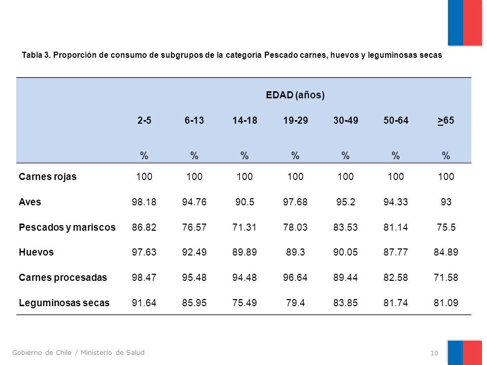 Gobierno de Chile / Ministerio de Salud EDAD (años) 2-56-1314-1819-2930-4950-64>65 %%%% Carnes rojas100 Aves98.1894.7690.597.6895.294.3393 Pescados y