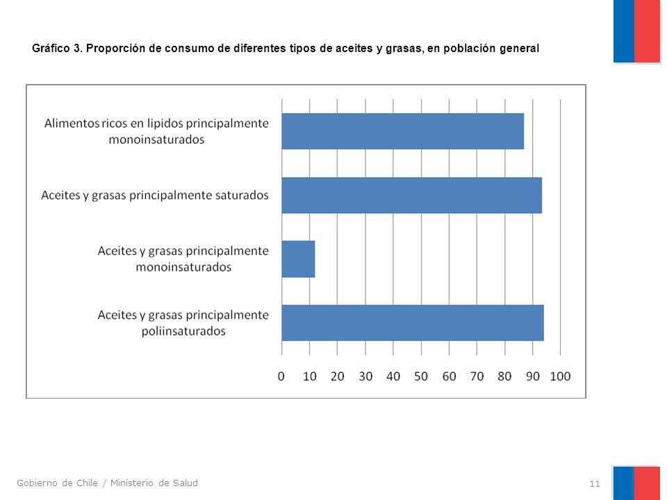 Gobierno de Chile / Ministerio de Salud 11 Gráfico 3. Proporción de consumo de diferentes tipos de aceites y grasas, en población general