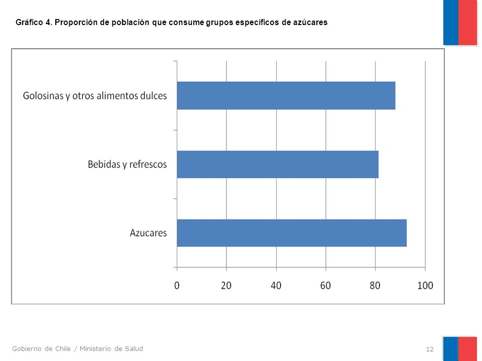 Gobierno de Chile / Ministerio de Salud 12 Gráfico 4. Proporción de población que consume grupos específicos de azúcares
