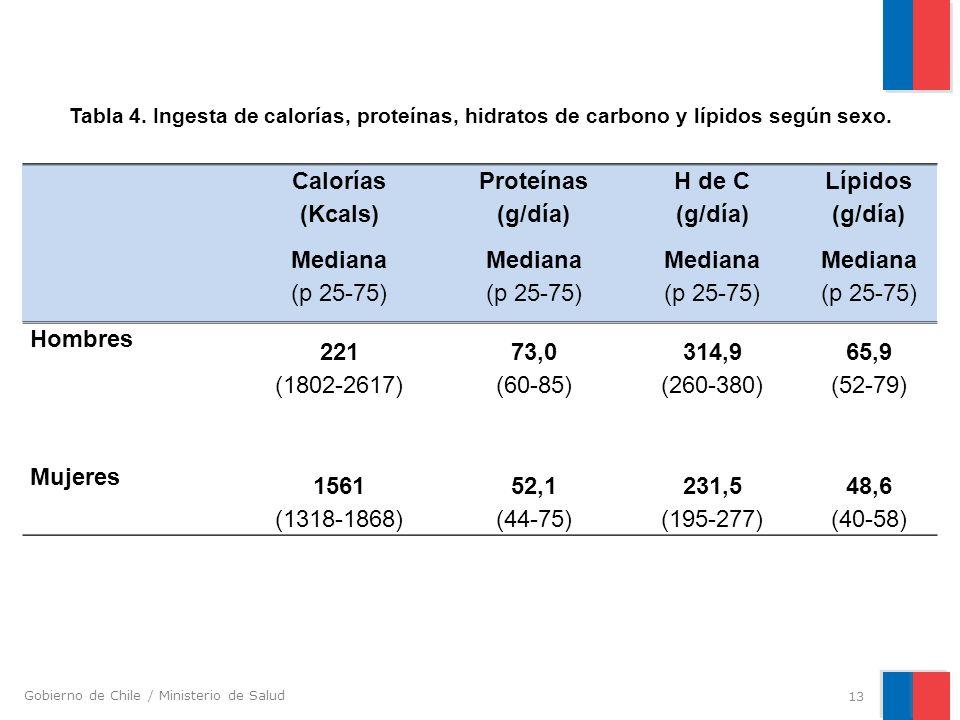 Gobierno de Chile / Ministerio de Salud Calorías (Kcals) Proteínas (g/día) H de C (g/día) Lípidos (g/día) Mediana (p 25-75) Mediana (p 25-75) Mediana