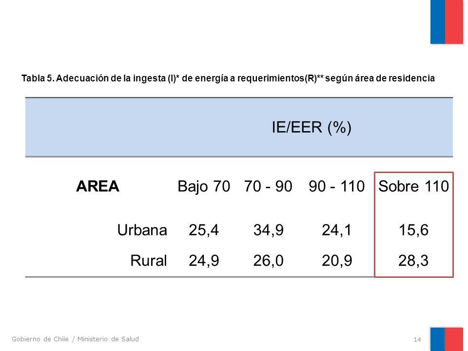 Gobierno de Chile / Ministerio de Salud IE/EER (%) AREABajo 7070 - 9090 - 110Sobre 110 Urbana25,434,924,115,6 Rural24,926,020,928,3 14 Tabla 5. Adecua