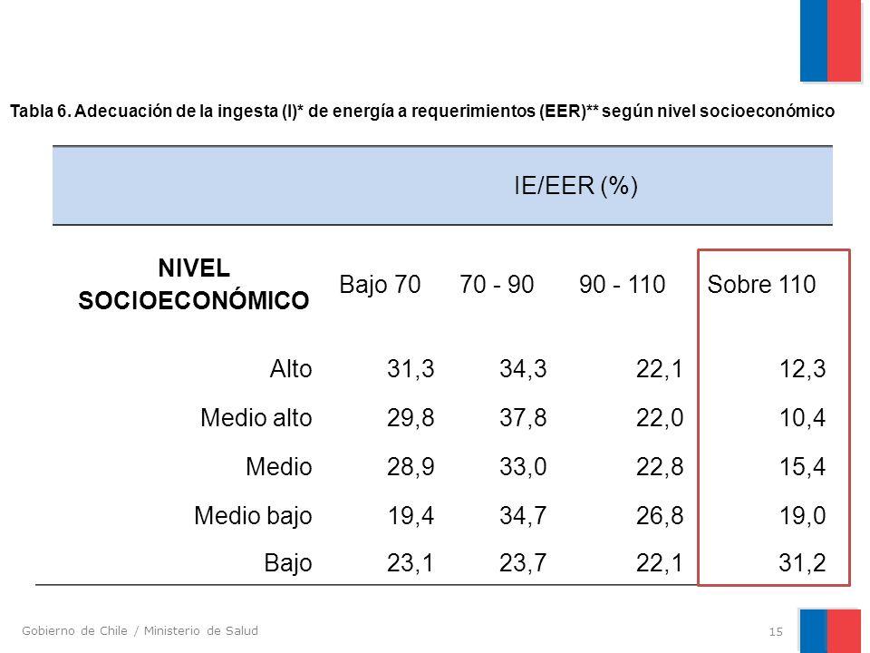 Gobierno de Chile / Ministerio de Salud IE/EER (%) NIVEL SOCIOECONÓMICO Bajo 7070 - 9090 - 110Sobre 110 Alto31,334,322,112,3 Medio alto29,837,822,010,