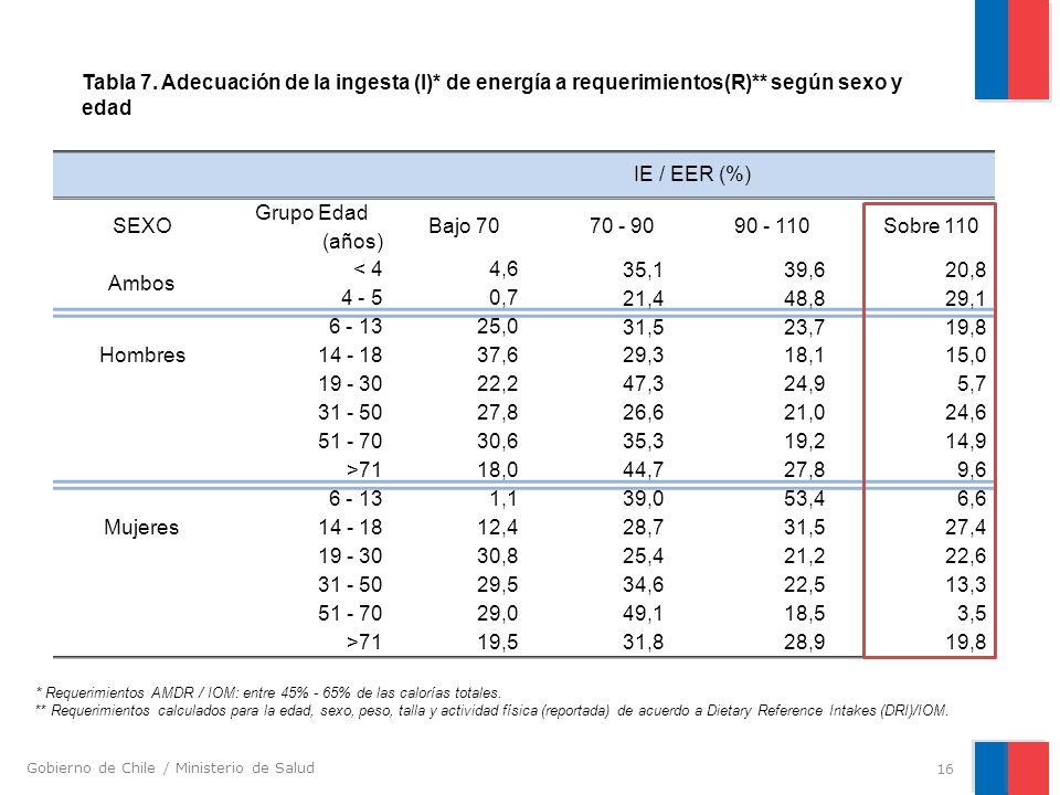Gobierno de Chile / Ministerio de Salud IE / EER (%) SEXO Grupo Edad (años) Bajo 70 70 - 90 90 - 110 Sobre 110 Ambos < 4 4,6 35,139,620,8 4 - 5 0,7 21