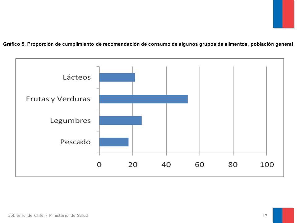 Gobierno de Chile / Ministerio de Salud 17 Gráfico 5. Proporción de cumplimiento de recomendación de consumo de algunos grupos de alimentos, población