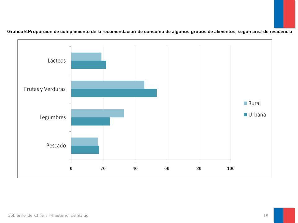 Gobierno de Chile / Ministerio de Salud 18 Gráfico 6.Proporción de cumplimiento de la recomendación de consumo de algunos grupos de alimentos, según á