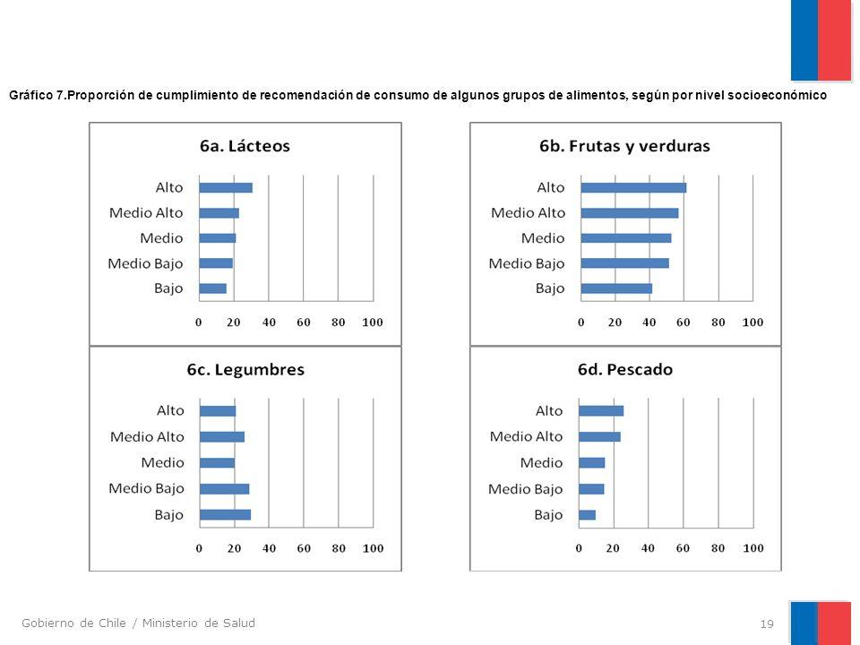 Gobierno de Chile / Ministerio de Salud 19 Gráfico 7.Proporción de cumplimiento de recomendación de consumo de algunos grupos de alimentos, según por