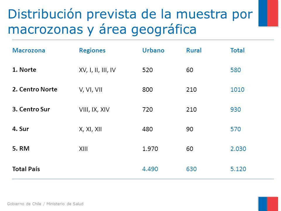 Gobierno de Chile / Ministerio de Salud Distribución prevista de la muestra por macrozonas y área geográfica MacrozonaRegionesUrbanoRuralTotal 1. Nort