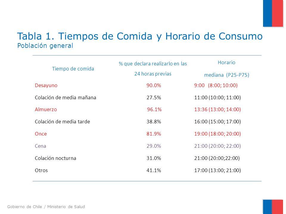 Gobierno de Chile / Ministerio de Salud Tabla 1. Tiempos de Comida y Horario de Consumo Población general Tiempo de comida % que declara realizarlo en