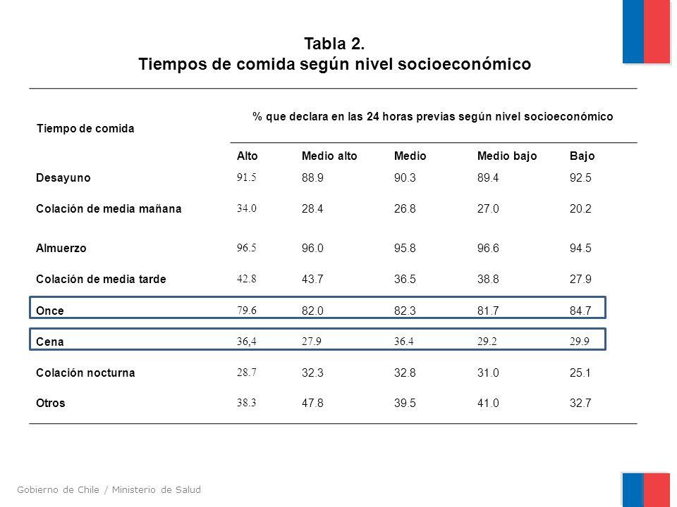 Gobierno de Chile / Ministerio de Salud Tabla 2. Tiempos de comida según nivel socioeconómico Tiempo de comida % que declara en las 24 horas previas s