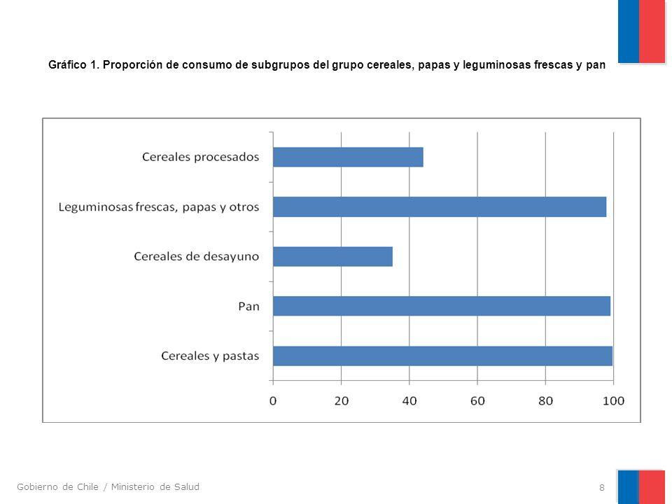 Gobierno de Chile / Ministerio de Salud 8 % Gráfico 1. Proporción de consumo de subgrupos del grupo cereales, papas y leguminosas frescas y pan