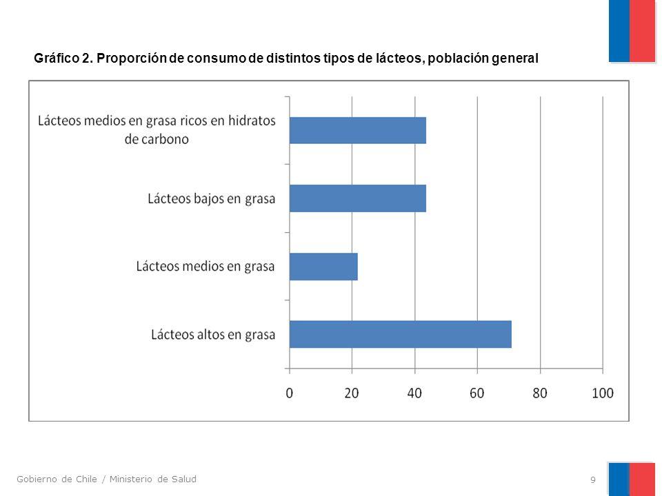 Gobierno de Chile / Ministerio de Salud 9 Gráfico 2. Proporción de consumo de distintos tipos de lácteos, población general