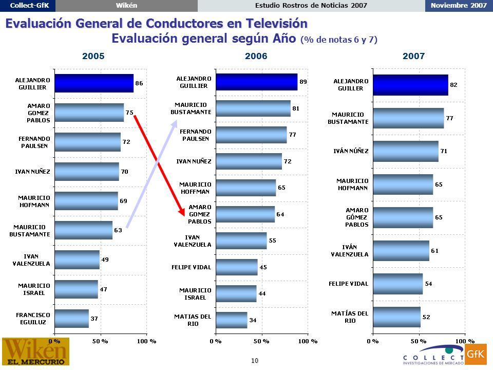 10 Noviembre 2007Estudio Rostros de Noticias 2007Collect-GfKWikén Evaluación general según Año (% de notas 6 y 7) 20062005 Evaluación General de Conductores en Televisión 2007