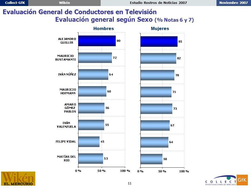 11 Noviembre 2007Estudio Rostros de Noticias 2007Collect-GfKWikén Evaluación general según Sexo (% Notas 6 y 7) HombresMujeres Evaluación General de Conductores en Televisión