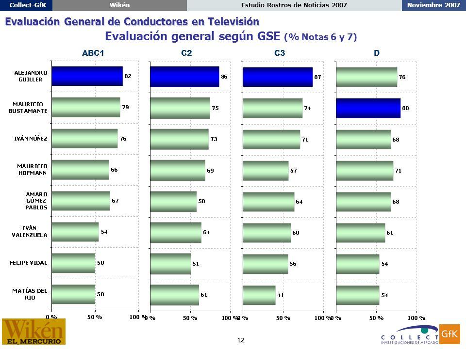 12 Noviembre 2007Estudio Rostros de Noticias 2007Collect-GfKWikén ABC1C2C3D Evaluación general según GSE (% Notas 6 y 7) Evaluación General de Conductores en Televisión