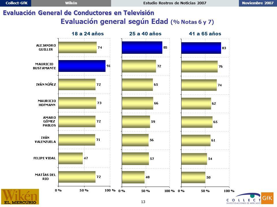 13 Noviembre 2007Estudio Rostros de Noticias 2007Collect-GfKWikén 18 a 24 años25 a 40 años41 a 65 años Evaluación general según Edad (% Notas 6 y 7) Evaluación General de Conductores en Televisión