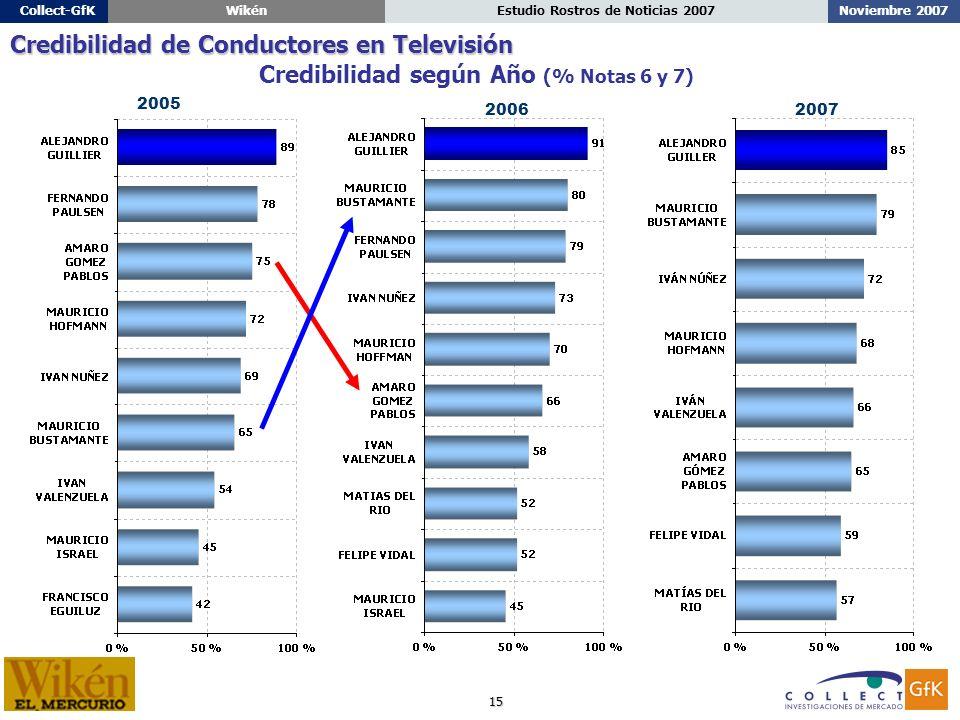 15 Noviembre 2007Estudio Rostros de Noticias 2007Collect-GfKWikén Credibilidad según Año (% Notas 6 y 7) Credibilidad de Conductores en Televisión 2006 2005 2007