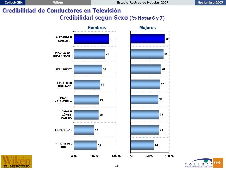 16 Noviembre 2007Estudio Rostros de Noticias 2007Collect-GfKWikén Credibilidad según Sexo (% Notas 6 y 7) Credibilidad de Conductores en Televisión HombresMujeres