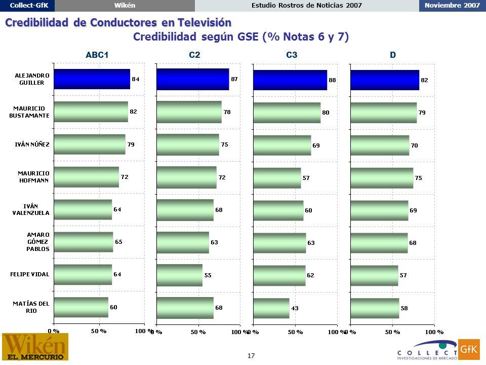 17 Noviembre 2007Estudio Rostros de Noticias 2007Collect-GfKWikén ABC1C2C3D Credibilidad según GSE (% Notas 6 y 7) Credibilidad de Conductores en Televisión
