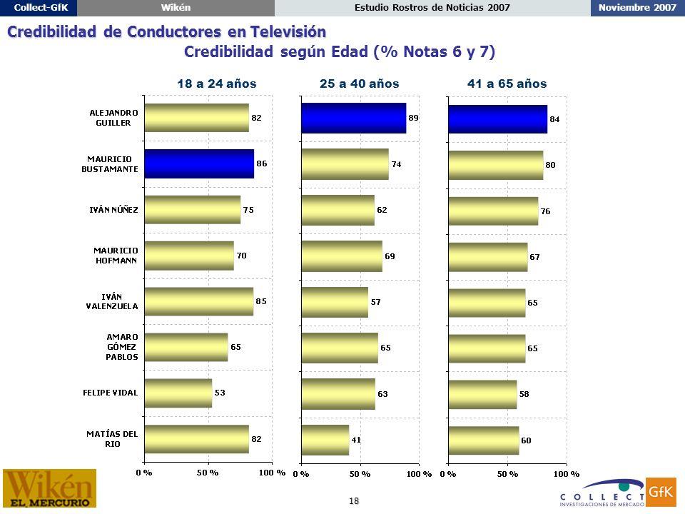 18 Noviembre 2007Estudio Rostros de Noticias 2007Collect-GfKWikén 18 a 24 años25 a 40 años41 a 65 años Credibilidad según Edad (% Notas 6 y 7) Credibilidad de Conductores en Televisión