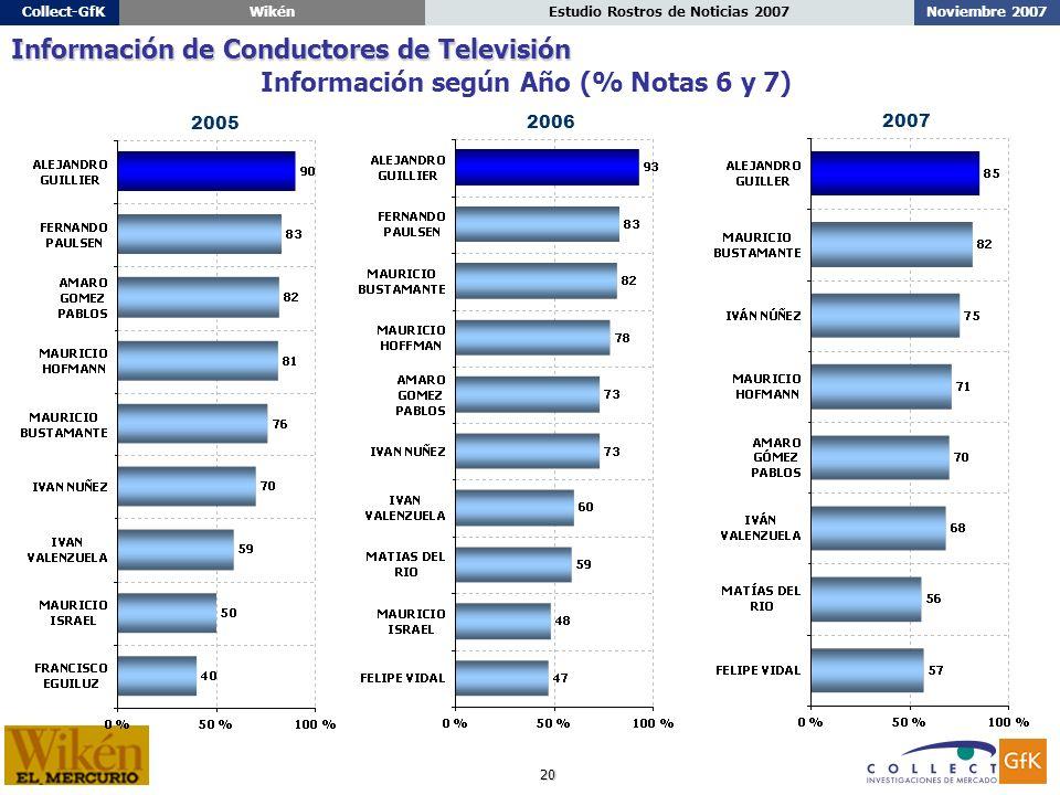 20 Noviembre 2007Estudio Rostros de Noticias 2007Collect-GfKWikén Información según Año (% Notas 6 y 7) Información de Conductores de Televisión 2006 2005 2007