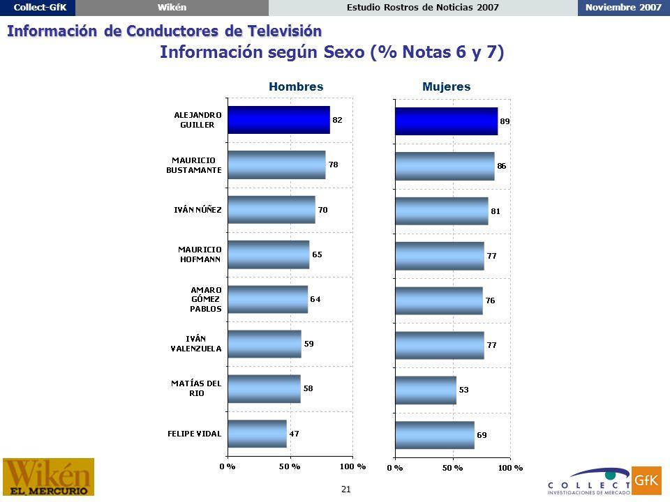 21 Noviembre 2007Estudio Rostros de Noticias 2007Collect-GfKWikén HombresMujeres Información según Sexo (% Notas 6 y 7) Información de Conductores de Televisión