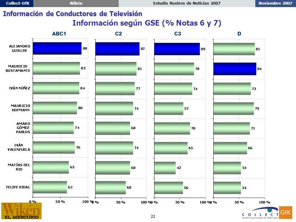 22 Noviembre 2007Estudio Rostros de Noticias 2007Collect-GfKWikén ABC1C2C3D Información según GSE (% Notas 6 y 7) Información de Conductores de Televisión