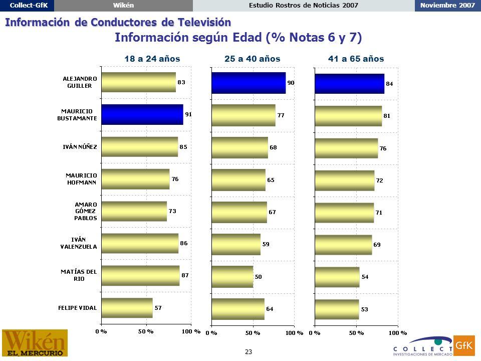 23 Noviembre 2007Estudio Rostros de Noticias 2007Collect-GfKWikén 18 a 24 años25 a 40 años41 a 65 años Información según Edad (% Notas 6 y 7) Información de Conductores de Televisión