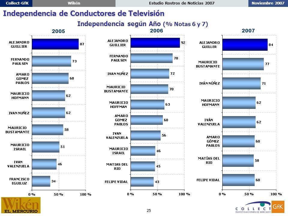 25 Noviembre 2007Estudio Rostros de Noticias 2007Collect-GfKWikén Independencia según Año (% Notas 6 y 7) Independencia de Conductores de Televisión 2006 2005 2007
