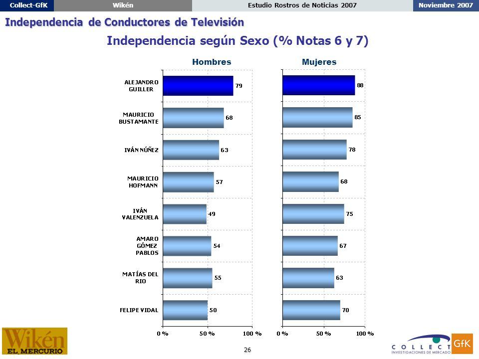 26 Noviembre 2007Estudio Rostros de Noticias 2007Collect-GfKWikén HombresMujeres Independencia según Sexo (% Notas 6 y 7) Independencia de Conductores de Televisión