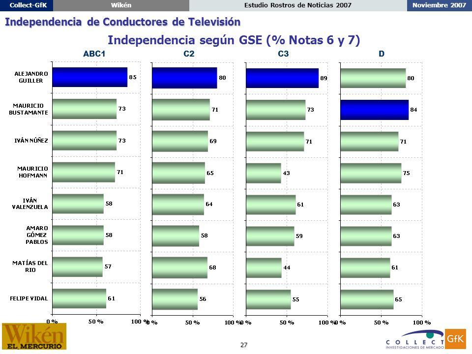 27 Noviembre 2007Estudio Rostros de Noticias 2007Collect-GfKWikén ABC1C2C3D Independencia según GSE (% Notas 6 y 7) Independencia de Conductores de Televisión