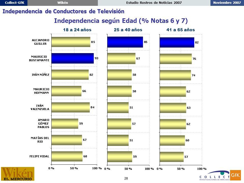 28 Noviembre 2007Estudio Rostros de Noticias 2007Collect-GfKWikén 18 a 24 años25 a 40 años41 a 65 años Independencia según Edad (% Notas 6 y 7) Independencia de Conductores de Televisión